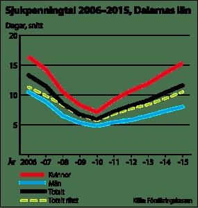 Sjukpenningtalet i Dalarna ökar dramatiskt.
